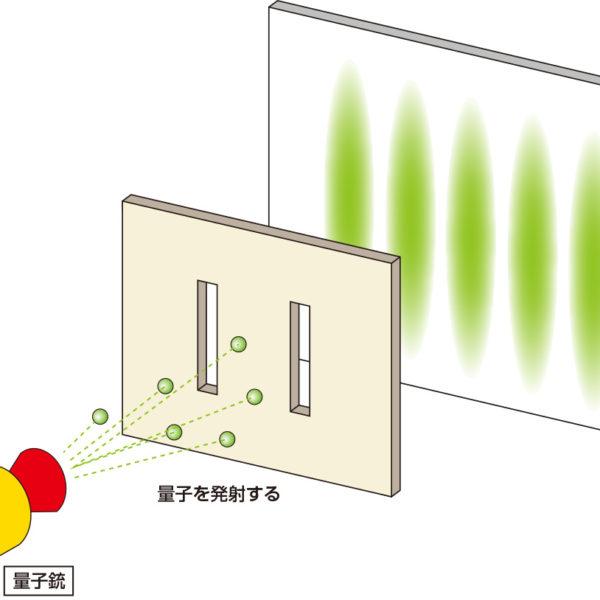 二重スリットの実験とは? 量子は人間が観察することにより振る舞いを変える!?